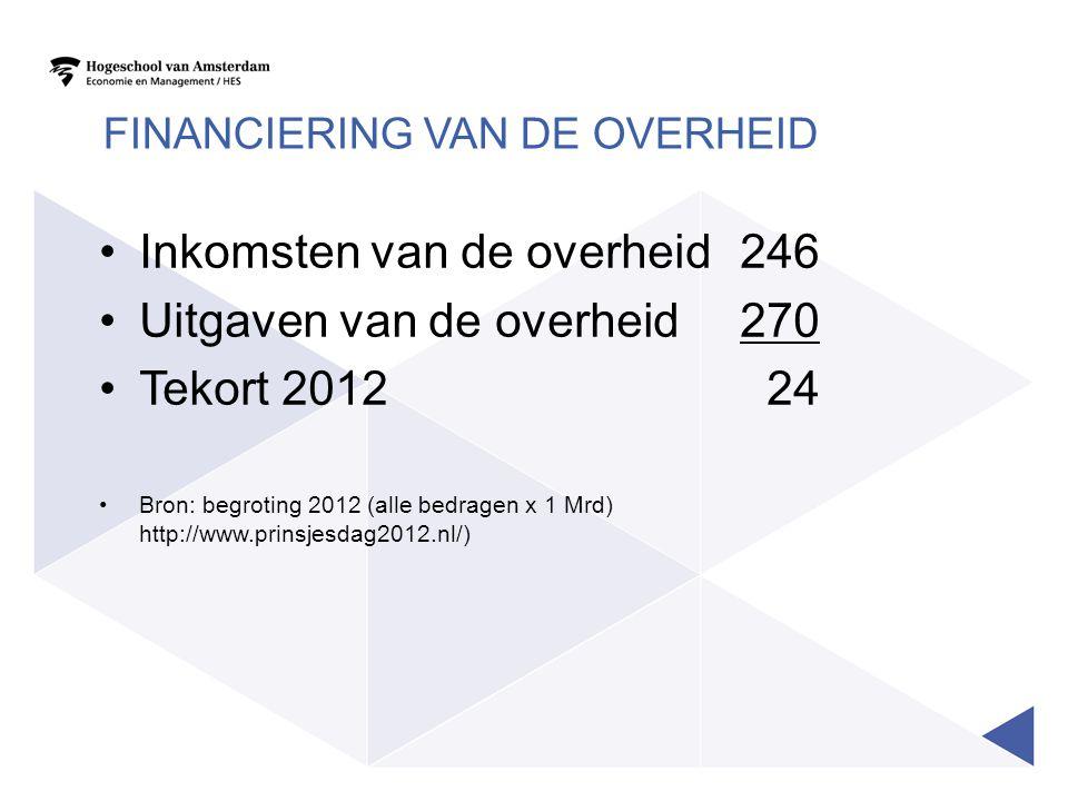 FINANCIERING VAN DE OVERHEID Inkomsten van de overheid246 Uitgaven van de overheid270 Tekort 2012 24 Bron: begroting 2012 (alle bedragen x 1 Mrd) http