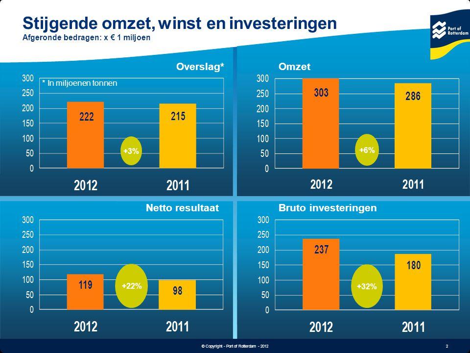 2 © Copyright - Port of Rotterdam - 2012 Images (4x) Stijgende omzet, winst en investeringen Afgeronde bedragen: x € 1 miljoen +3% Overslag* * In milj