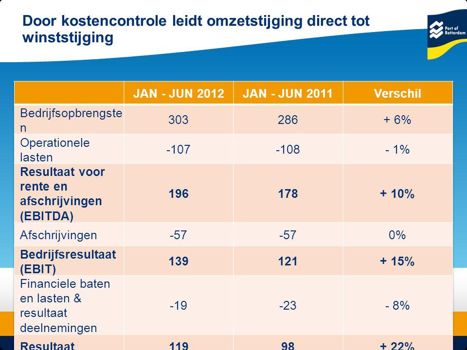 4 © Copyright - Port of Rotterdam - 2012 Object & Undertitle De investeringen en aflossingen zijn nog hoger dan de operationele kasstroom Afgeronde bedragen: x € 1 miljoen Saldo kasstroom - 2