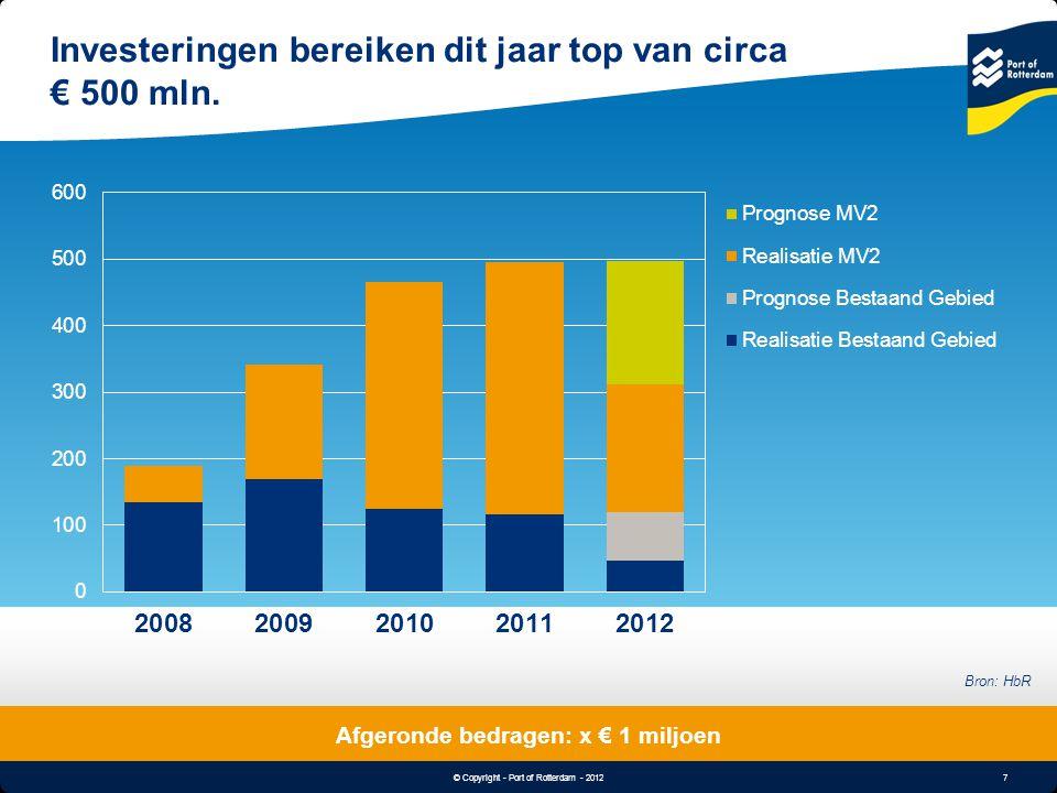 7 © Copyright - Port of Rotterdam - 2012 Object & Undertitle Investeringen bereiken dit jaar top van circa € 500 mln. Afgeronde bedragen: x € 1 miljoe