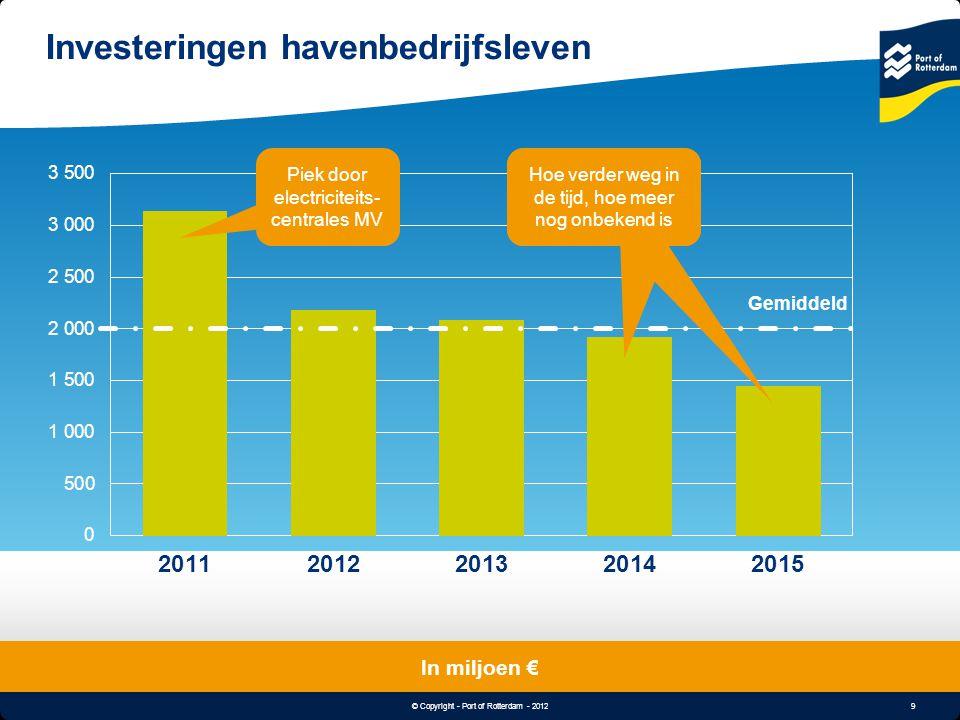 9 © Copyright - Port of Rotterdam - 2012 Object & Undertitle Investeringen havenbedrijfsleven In miljoen € Gemiddeld Piek door electriciteits- central