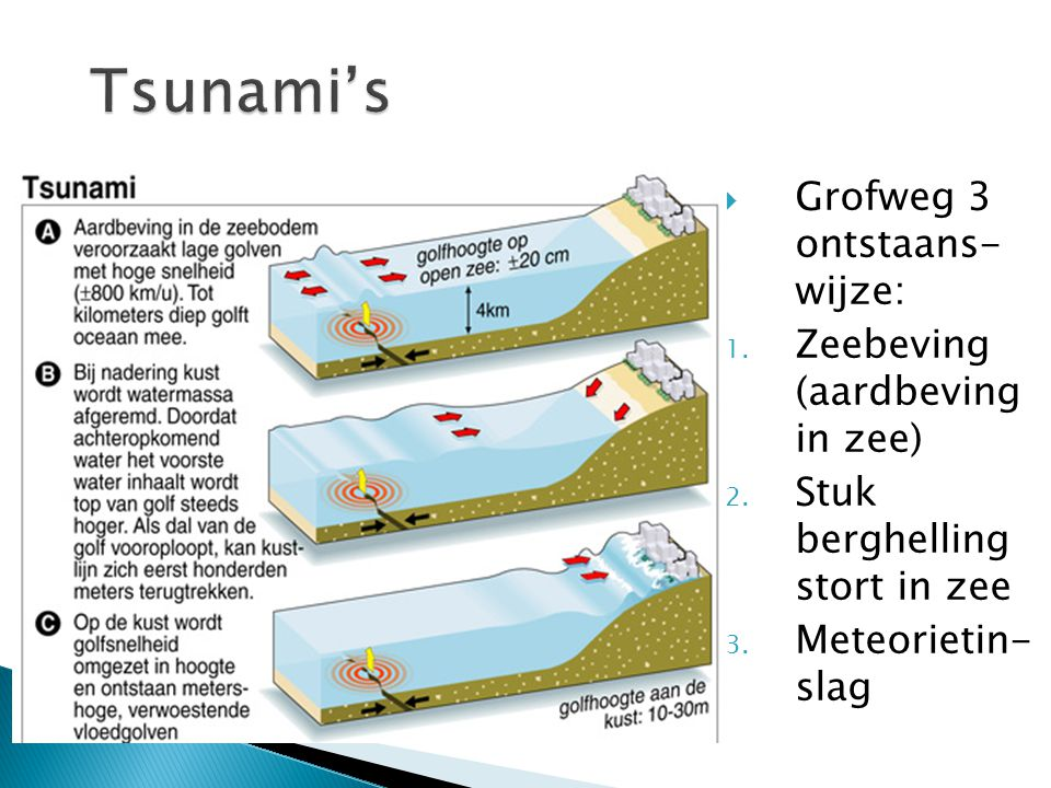  Grofweg 3 ontstaans- wijze: 1. Zeebeving (aardbeving in zee) 2. Stuk berghelling stort in zee 3. Meteorietin- slag