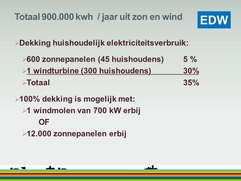 EDW Totaal 900.000 kwh / jaar uit zon en wind  Dekking huishoudelijk elektriciteitsverbruik:  600 zonnepanelen (45 huishoudens)5 %  1 windturbine (