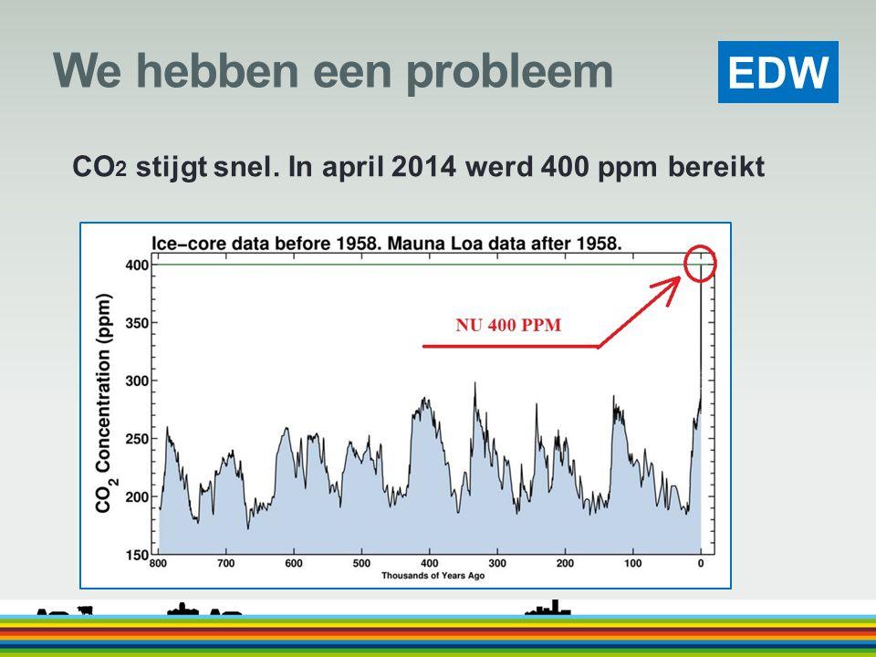 EDW We hebben een probleem CO 2 stijgt snel. In april 2014 werd 400 ppm bereikt