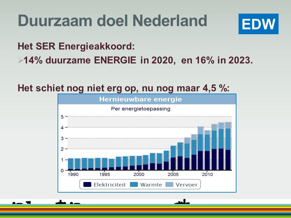 EDW Duurzaam doel Nederland Het SER Energieakkoord:  14% duurzame ENERGIE in 2020, en 16% in 2023. Het schiet nog niet erg op, nu nog maar 4,5 %: