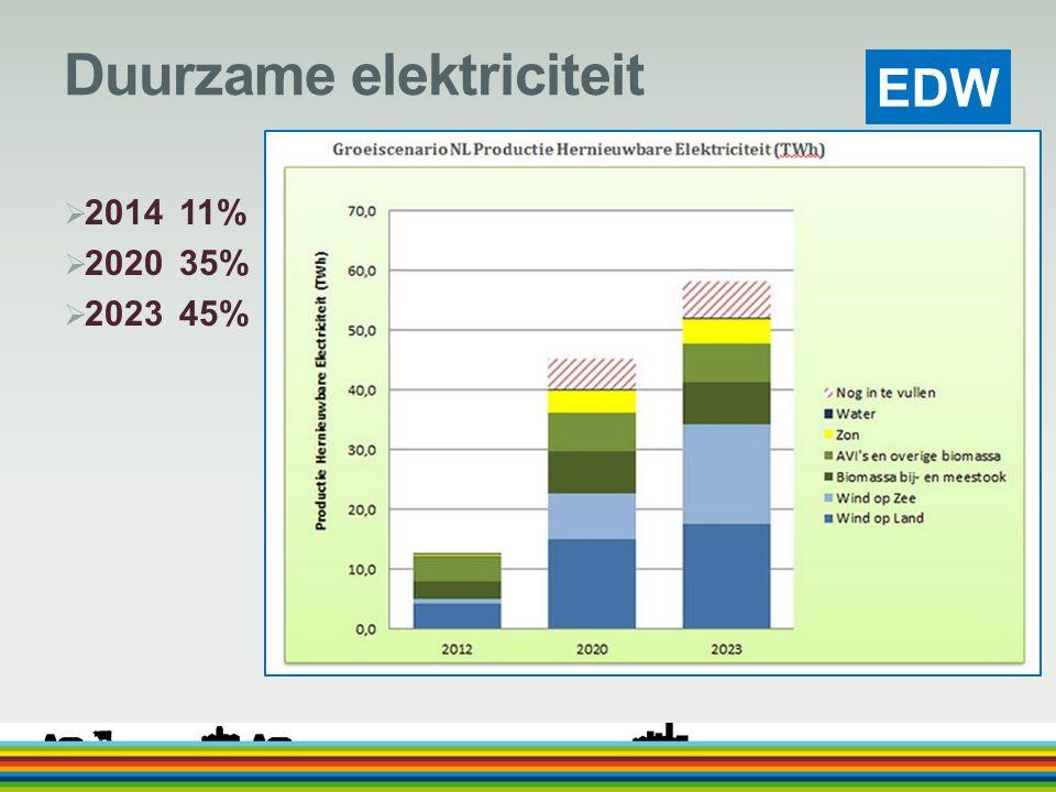 EDW Duurzame elektriciteit  2014 11%  2020 35%  2023 45%