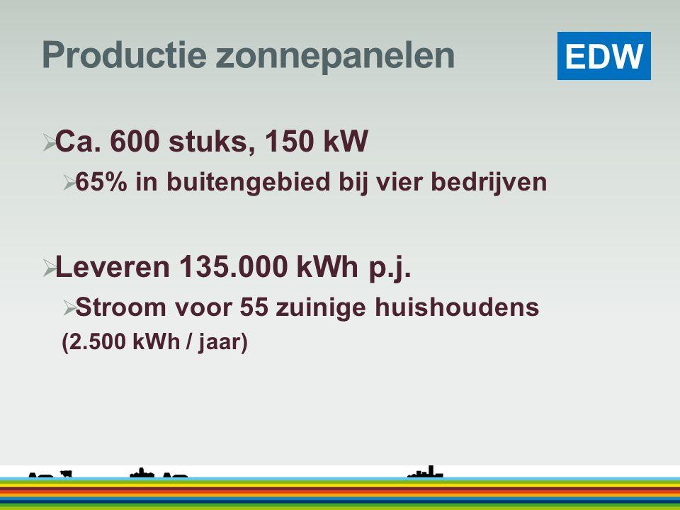 EDW Productie zonnepanelen  Ca. 600 stuks, 150 kW  65% in buitengebied bij vier bedrijven  Leveren 135.000 kWh p.j.  Stroom voor 55 zuinige huisho