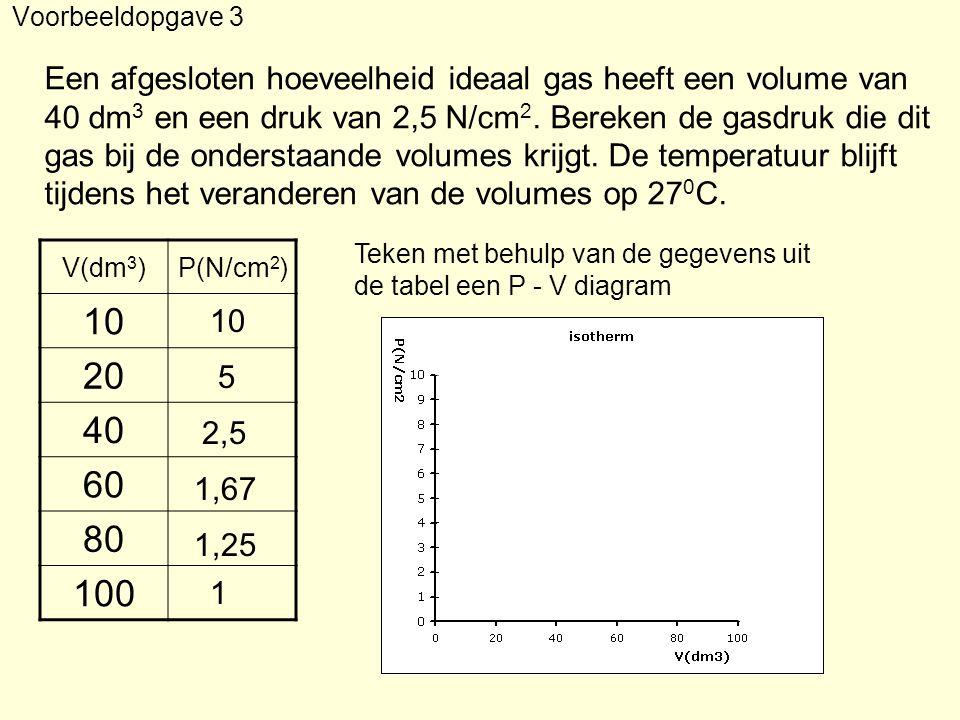 Een afgesloten hoeveelheid ideaal gas heeft een volume van 40 dm 3 en een druk van 2,5 N/cm 2. Bereken de gasdruk die dit gas bij de onderstaande volu