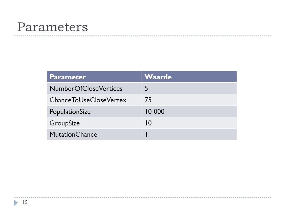 Parameters 15 ParameterWaarde NumberOfCloseVertices5 ChanceToUseCloseVertex75 PopulationSize10 000 GroupSize10 MutationChance1