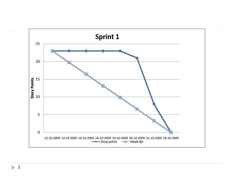 Burndown chart eerste sprint 5