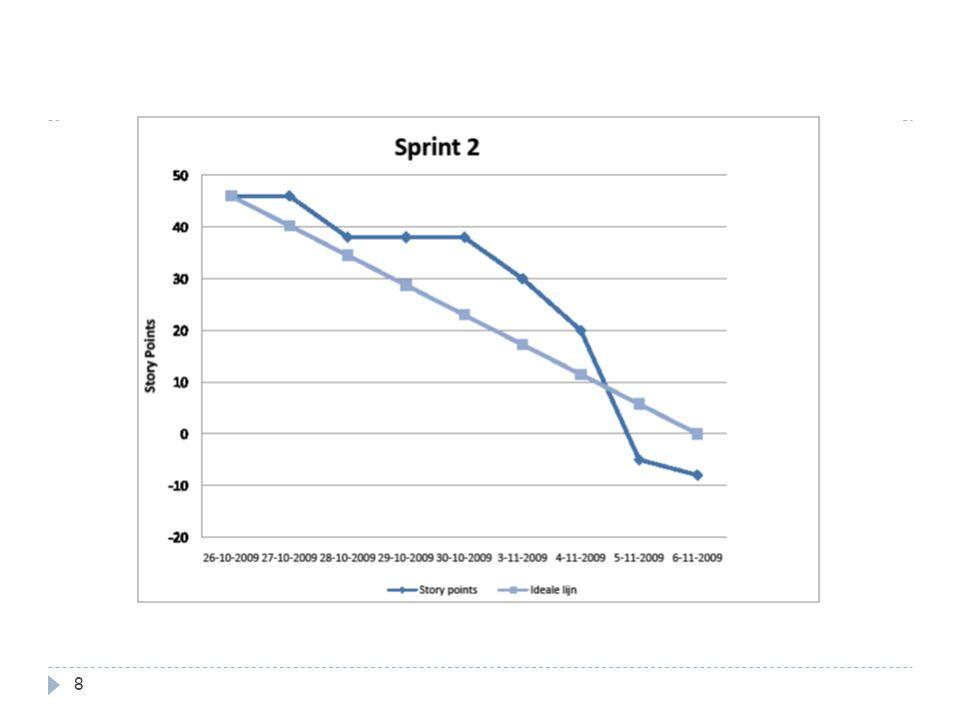 Burndown chart tweede sprint 8