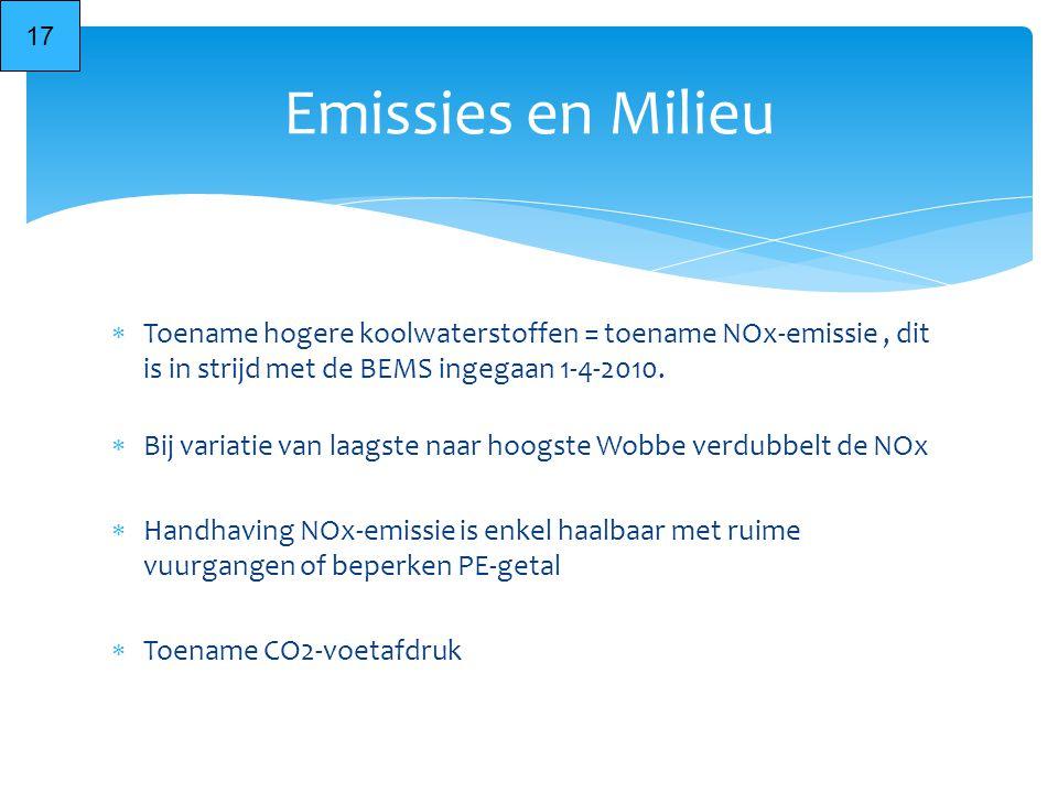  Toename hogere koolwaterstoffen = toename NOx-emissie, dit is in strijd met de BEMS ingegaan 1-4-2010.  Bij variatie van laagste naar hoogste Wobbe