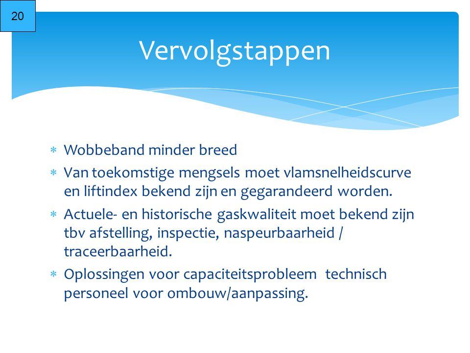  Wobbeband minder breed  Van toekomstige mengsels moet vlamsnelheidscurve en liftindex bekend zijn en gegarandeerd worden.  Actuele- en historische
