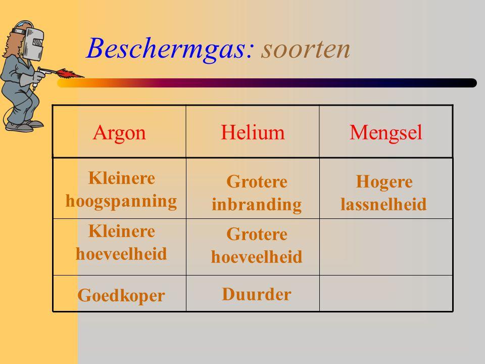 Beschermgas: soorten ArgonHeliumMengsel Kleinere hoogspanning Kleinere hoeveelheid Goedkoper Grotere inbranding Grotere hoeveelheid Duurder Hogere lassnelheid