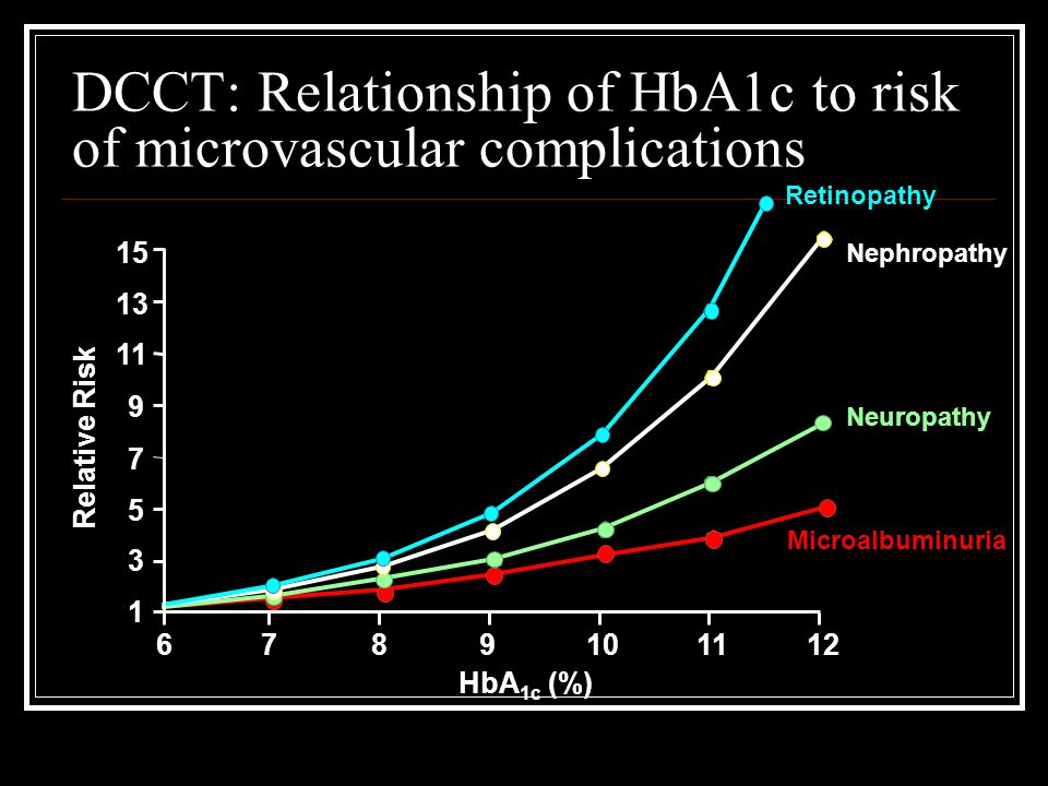 DCCT: Relationship of HbA1c to risk of microvascular complications Relative Risk Retinopathy Nephropathy Neuropathy Microalbuminuria HbA 1c (%) 15 13