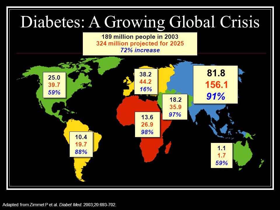 Adapted from Zimmet P et al. Diabet Med. 2003;20:693-702. 25.0 39.7 59% 25.0 39.7 59% 10.4 19.7 88% 10.4 19.7 88% 38.2 44.2 16% 38.2 44.2 16% 1.1 1.7