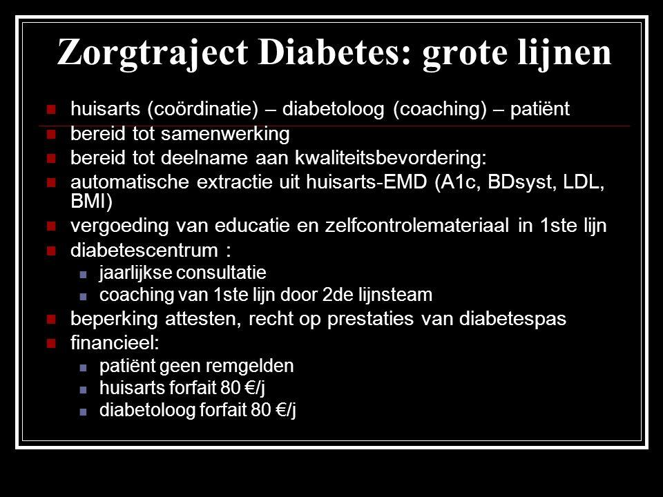 Zorgtraject Diabetes: grote lijnen huisarts (coördinatie) – diabetoloog (coaching) – patiënt bereid tot samenwerking bereid tot deelname aan kwaliteit