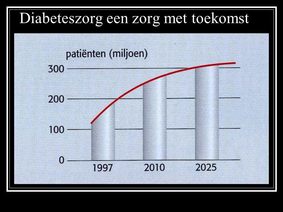 Oorzaken van de toename Veroudering van de bevolking Levensstijl.: obesitas stijgt, lichaamsbeweging daalt Overtollige kilo s zijn de belangrijkste oorzaak van type 2-diabetes.