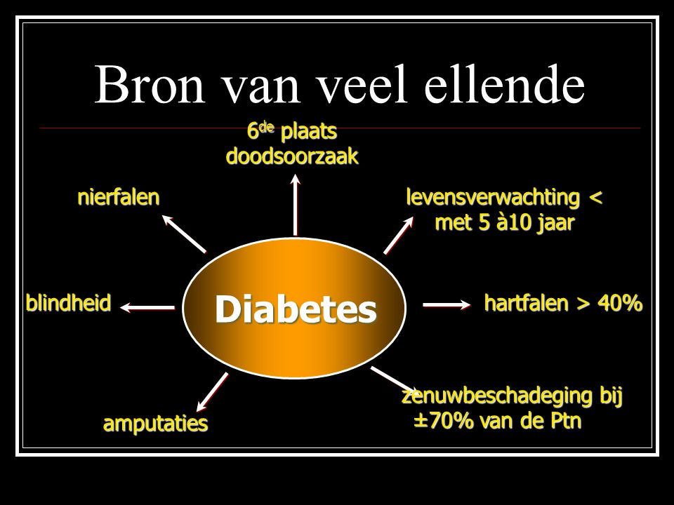 Bron van veel ellende Diabetes blindheid nierfalen amputaties levensverwachting < met 5 à10 jaar hartfalen > 40% zenuwbeschadeging bij ±70% van de Ptn
