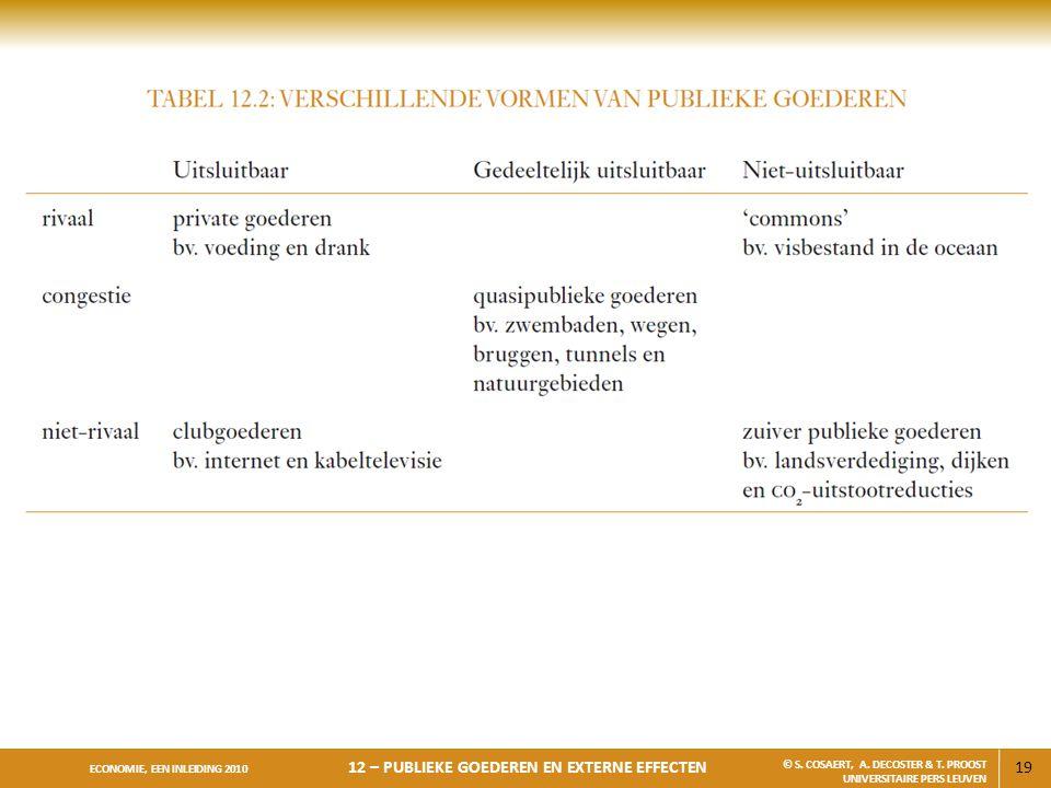 19 ECONOMIE, EEN INLEIDING 2010 12 – PUBLIEKE GOEDEREN EN EXTERNE EFFECTEN © S. COSAERT, A. DECOSTER & T. PROOST UNIVERSITAIRE PERS LEUVEN