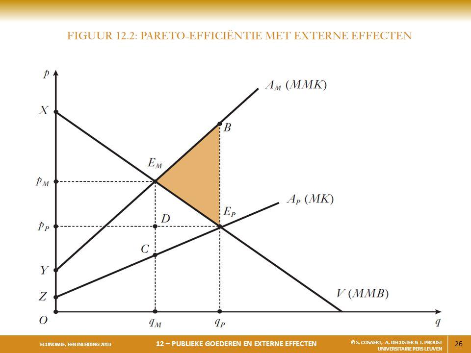 26 ECONOMIE, EEN INLEIDING 2010 12 – PUBLIEKE GOEDEREN EN EXTERNE EFFECTEN © S. COSAERT, A. DECOSTER & T. PROOST UNIVERSITAIRE PERS LEUVEN