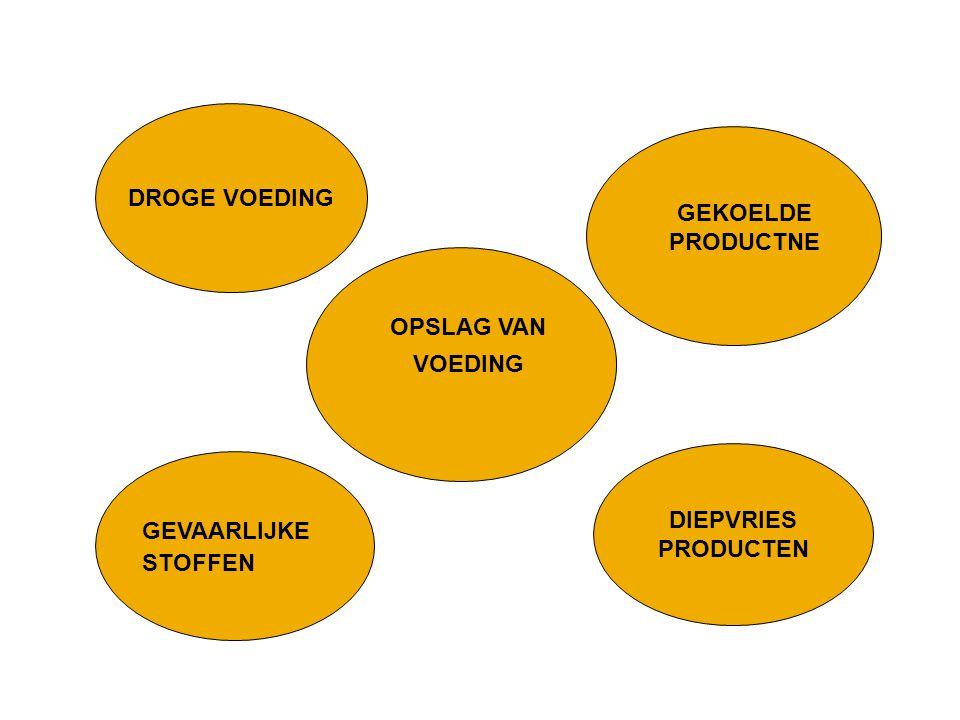  Reinig diepvriezers en koelkasten volgens voorschriften van de producent  Vontroleer en registreer dagelijks de temperaturen van koelkasten en dierpvriezers ATTENTIE.