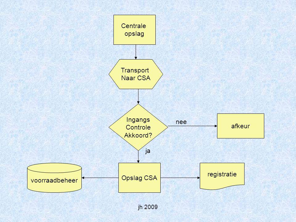 jh 2009 Centrale opslag Transport Naar CSA Ingangs Controle Akkoord.