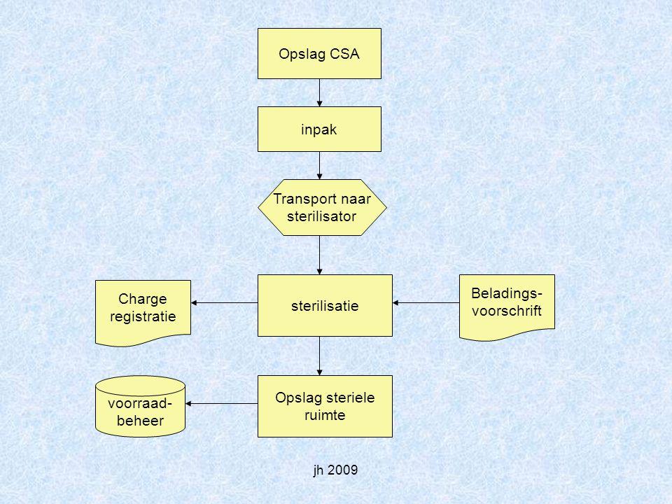 jh 2009 Opslag CSA inpak Transport naar sterilisator sterilisatie Charge registratie Beladings- voorschrift Opslag steriele ruimte voorraad- beheer