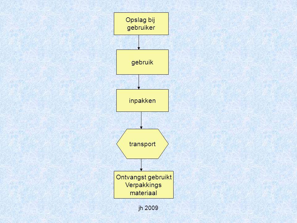jh 2009 Ontvangst Gebruikt Verpakkings materiaal Hergebruik toegestaan afval einde Reiniging & desinfectie Ingangs en Functionaliteits controle ja nee