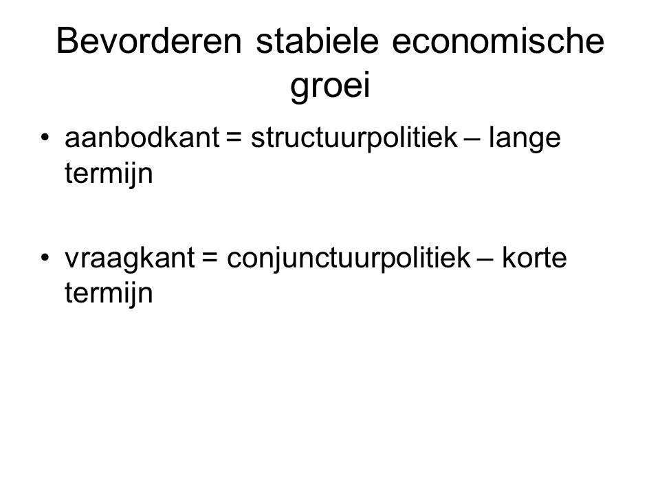 Bevorderen stabiele economische groei aanbodkant = structuurpolitiek – lange termijn vraagkant = conjunctuurpolitiek – korte termijn