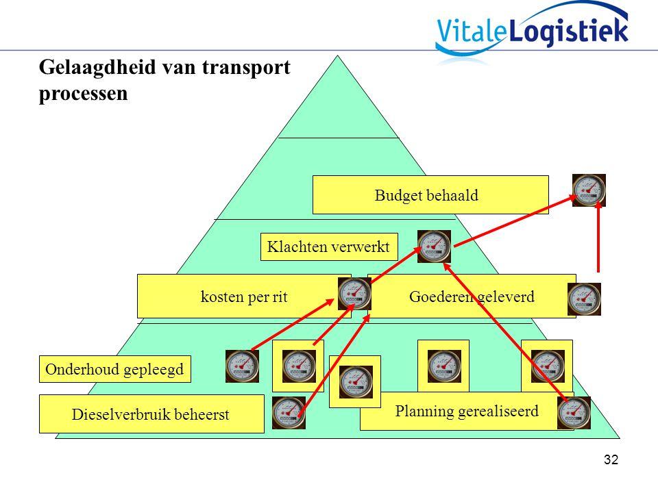 32 Gelaagdheid van transport processen Dieselverbruik beheerst kosten per ritGoederen geleverd Budget behaald Klachten verwerkt Onderhoud gepleegd Planning gerealiseerd