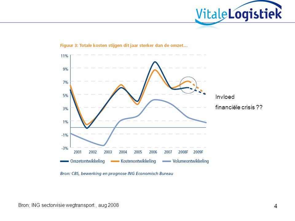 4 Bron; ING sectorvisie wegtransport, aug 2008 Invloed financiële crisis ??