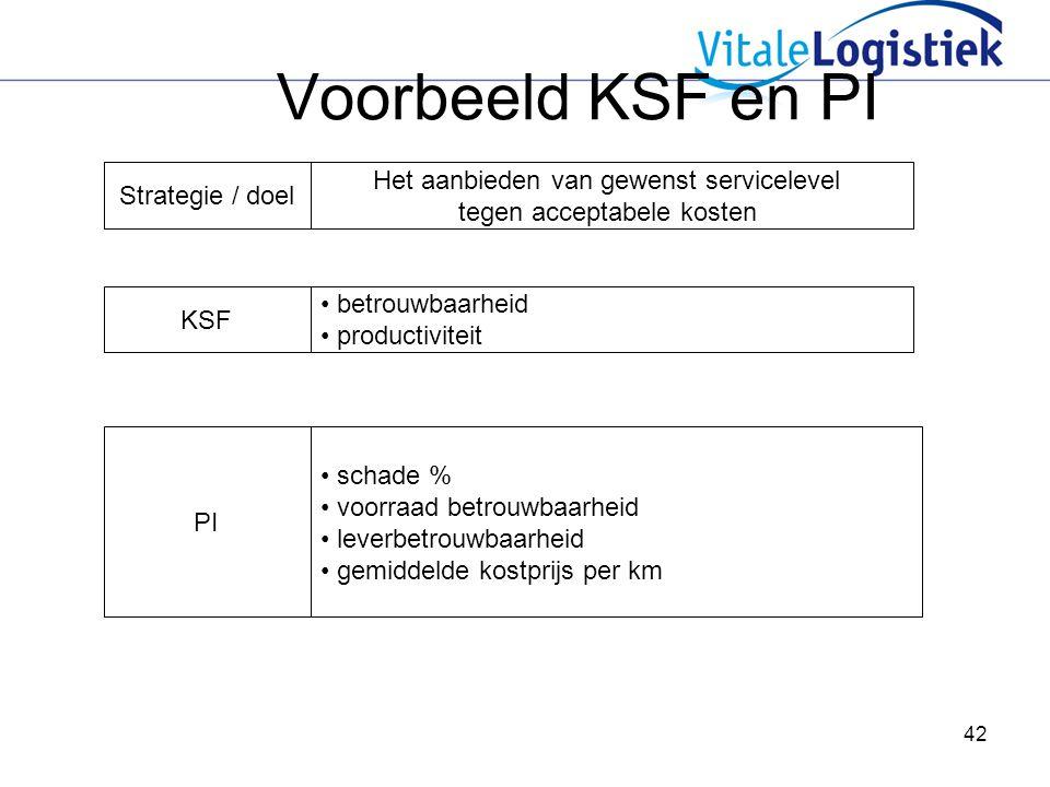 42 Voorbeeld KSF en PI Het aanbieden van gewenst servicelevel tegen acceptabele kosten Strategie / doel KSF betrouwbaarheid productiviteit PI schade % voorraad betrouwbaarheid leverbetrouwbaarheid gemiddelde kostprijs per km