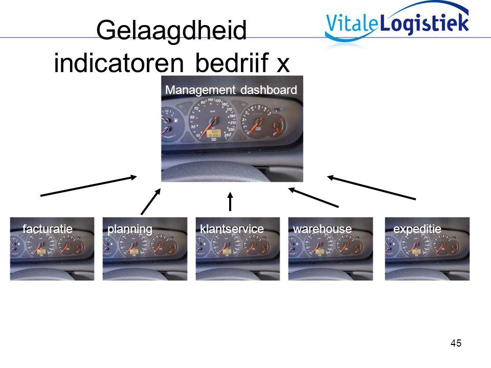 45 Gelaagdheid indicatoren bedrijf x Management dashboard facturatieplanningklantservicewarehouseexpeditie