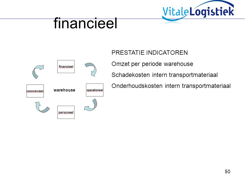 50 financieel warehouse PRESTATIE INDICATOREN Omzet per periode warehouse Schadekosten intern transportmateriaal Onderhoudskosten intern transportmateriaal