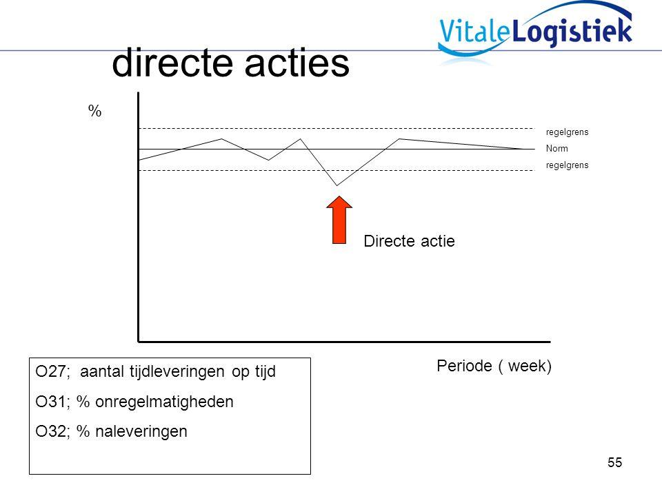 55 directe acties Periode ( week) % regelgrens Norm regelgrens Directe actie O27; aantal tijdleveringen op tijd O31; % onregelmatigheden O32; % naleveringen