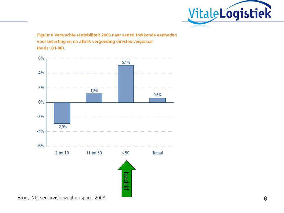 7 Bron; ING sectorvisie wegtransport, 2008 bedrijf