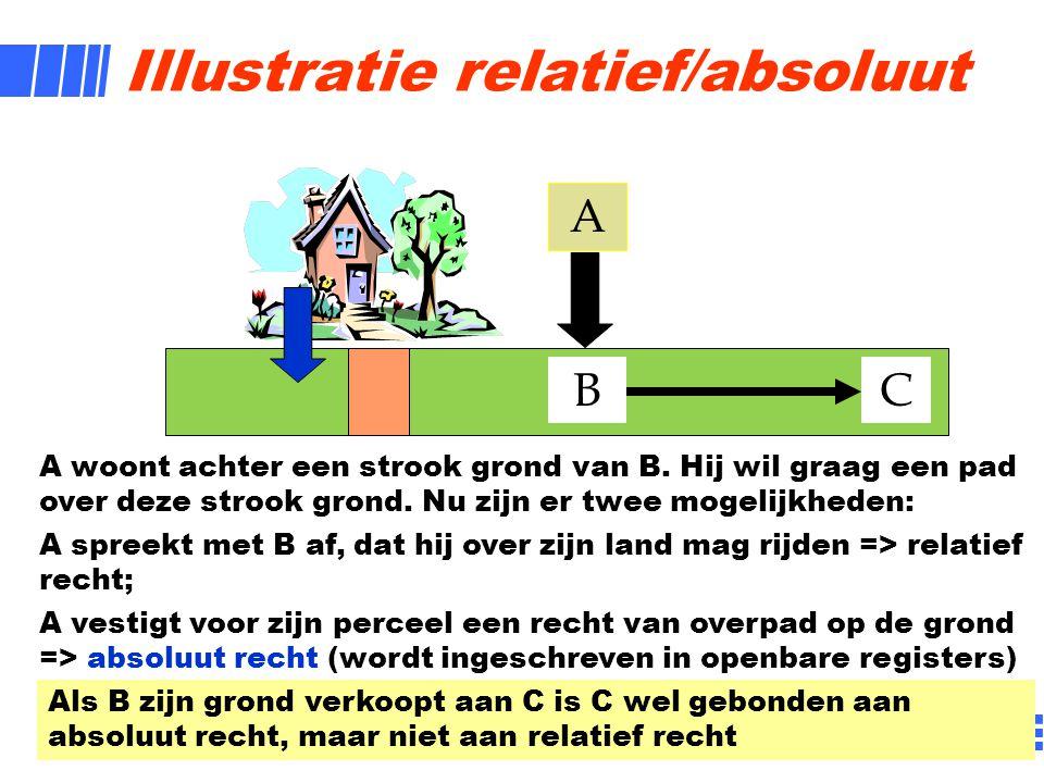 3 Illustratie relatief/absoluut A B A woont achter een strook grond van B. Hij wil graag een pad over deze strook grond. Nu zijn er twee mogelijkheden