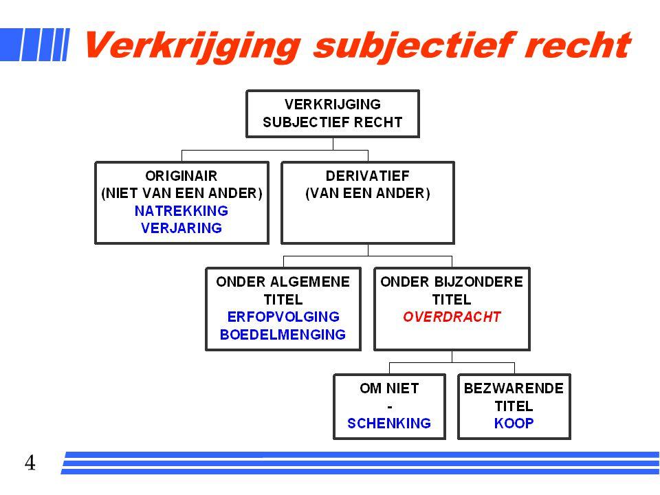 4 Verkrijging subjectief recht