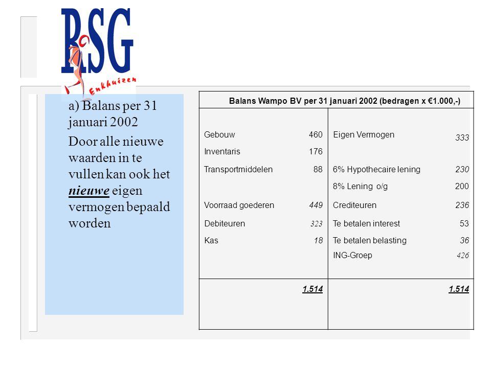 a) Balans per 31 januari 2002 Door alle nieuwe waarden in te vullen kan ook het nieuwe eigen vermogen bepaald worden Balans Wampo BV per 31 januari 20