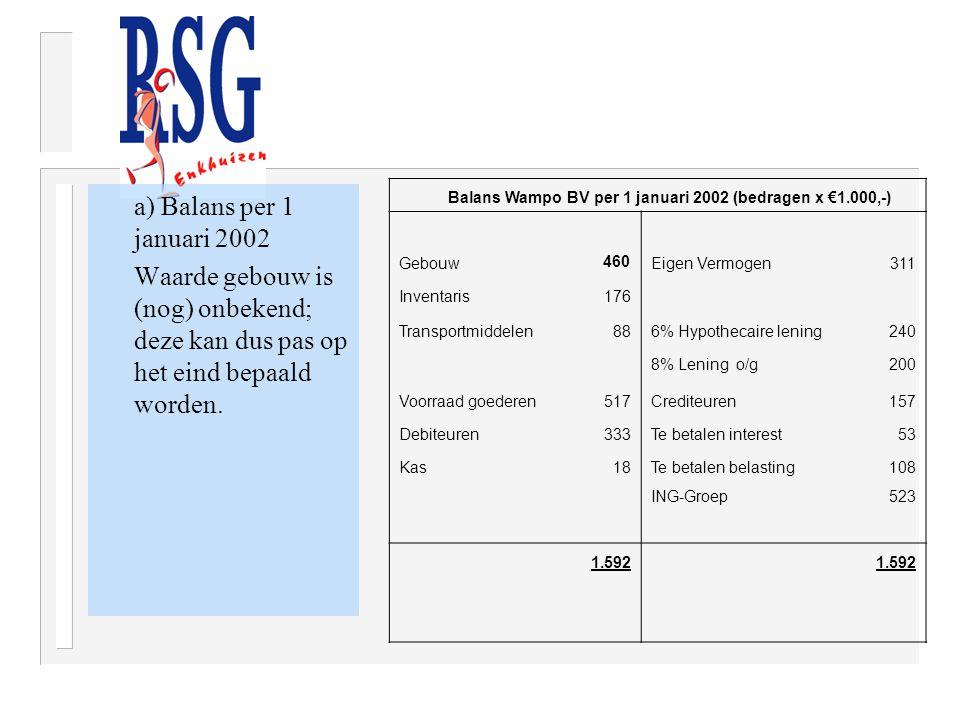 a) Balans per 1 januari 2002 Waarde gebouw is (nog) onbekend; deze kan dus pas op het eind bepaald worden. Balans Wampo BV per 1 januari 2002 (bedrage