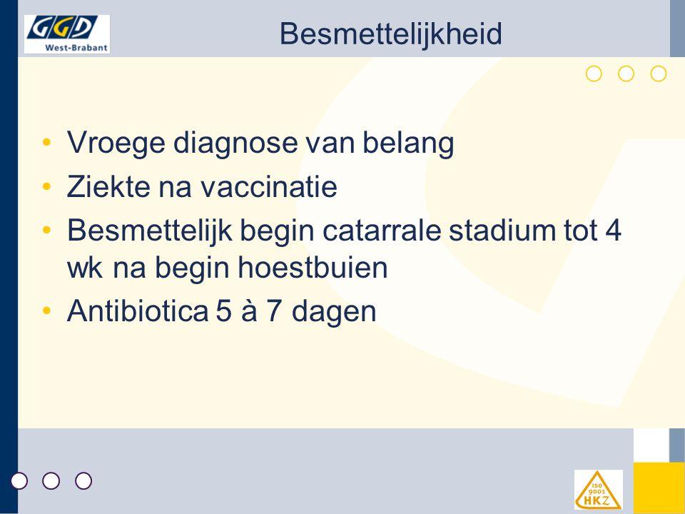 Besmettelijkheid Vroege diagnose van belang Ziekte na vaccinatie Besmettelijk begin catarrale stadium tot 4 wk na begin hoestbuien Antibiotica 5 à 7 dagen