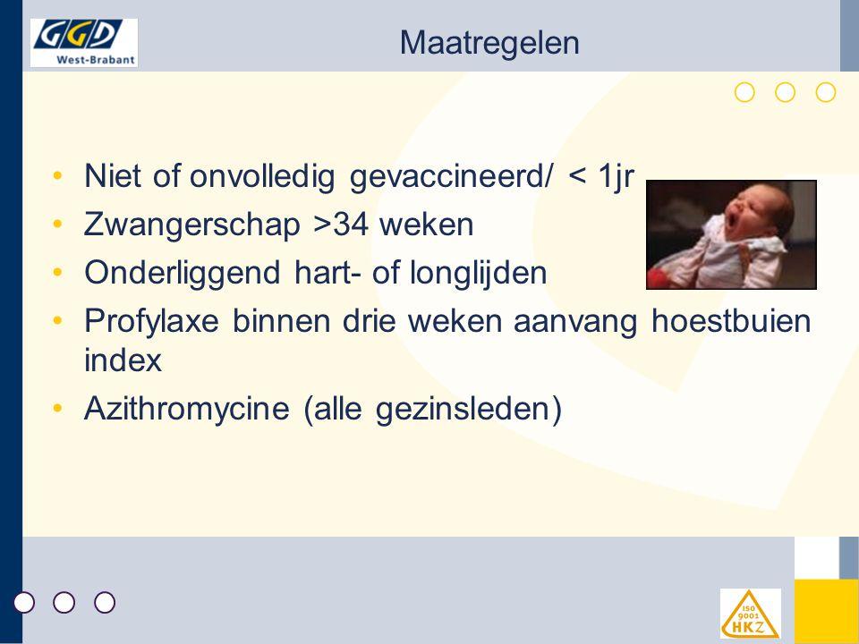 Maatregelen Niet of onvolledig gevaccineerd/ < 1jr Zwangerschap >34 weken Onderliggend hart- of longlijden Profylaxe binnen drie weken aanvang hoestbuien index Azithromycine (alle gezinsleden)