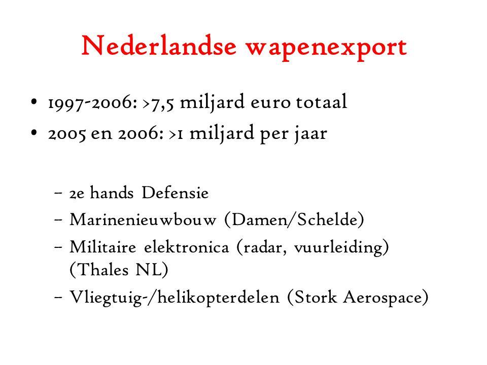 Nederlandse wapenexport 1997-2006: >7,5 miljard euro totaal 2005 en 2006: >1 miljard per jaar –2e hands Defensie –Marinenieuwbouw (Damen/Schelde) –Militaire elektronica (radar, vuurleiding) (Thales NL) –Vliegtuig-/helikopterdelen (Stork Aerospace)