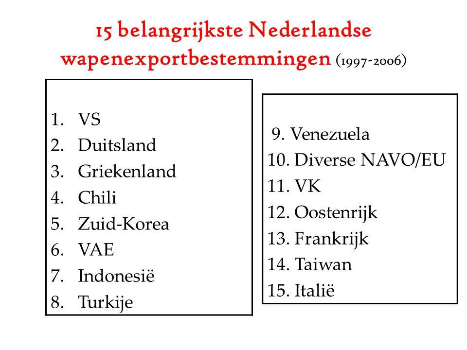 15 belangrijkste Nederlandse wapenexportbestemmingen (1997-2006) 9.