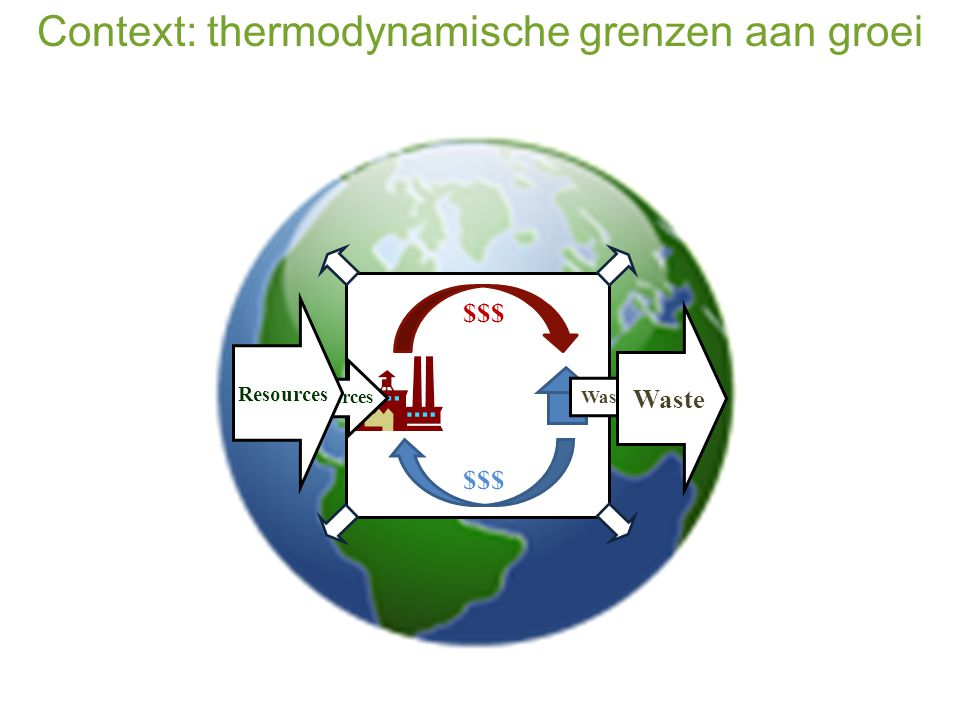 Waste products $ $ Waste products $$$ Resources Waste Resources Waste Context: thermodynamische grenzen aan groei