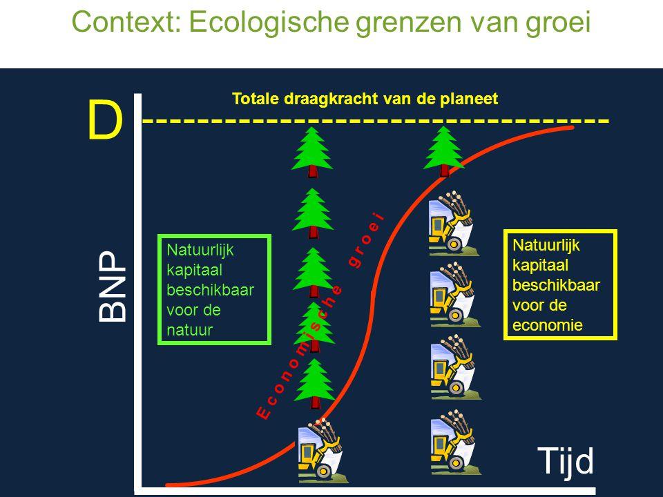 Tijd BNP Natuurlijk kapitaal beschikbaar voor de economie Natuurlijk kapitaal beschikbaar voor de natuur D Totale draagkracht van de planeet E c o n o