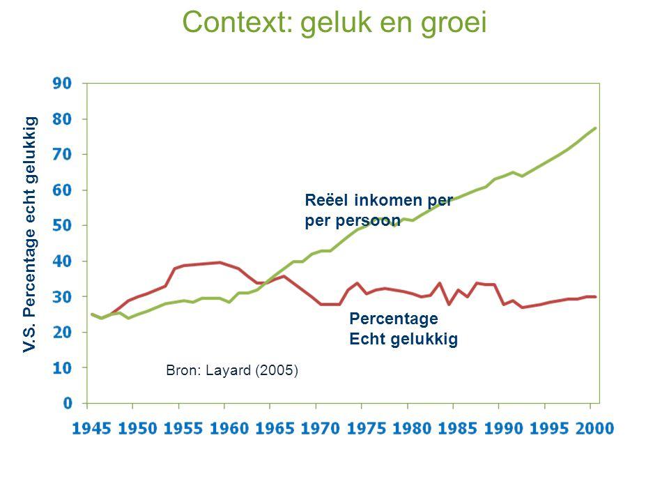 Context: geluk en groei V.S. Percentage echt gelukkig Reëel inkomen per per persoon Percentage Echt gelukkig Bron: Layard (2005)