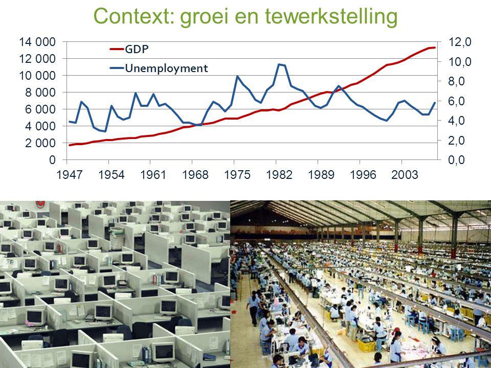 Context: groei en tewerkstelling