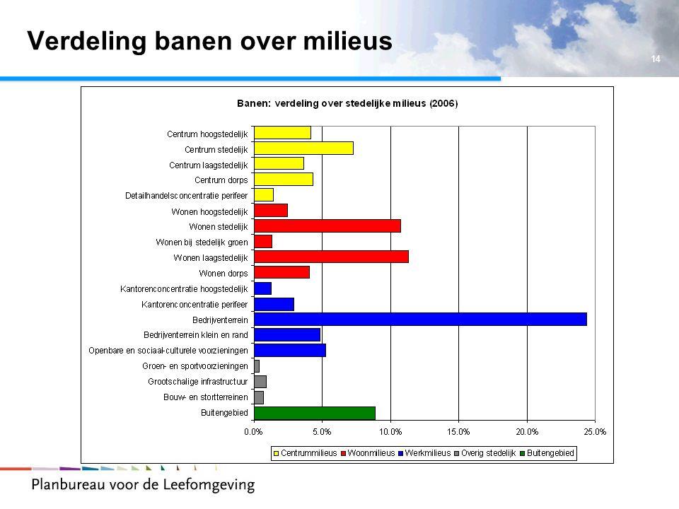 14 Verdeling banen over milieus